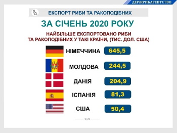 Грошові надходження від експорту української риби та ракоподібних склали понад 1,3 млн дол. США