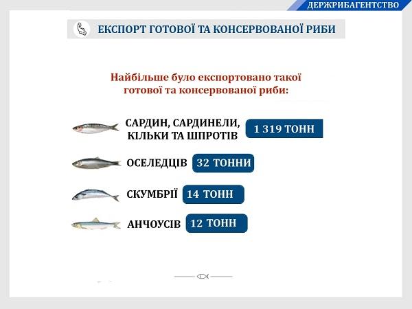 Протягом шести місяців 2019 року експортовано 1 729 тонн готової та консервованої риби